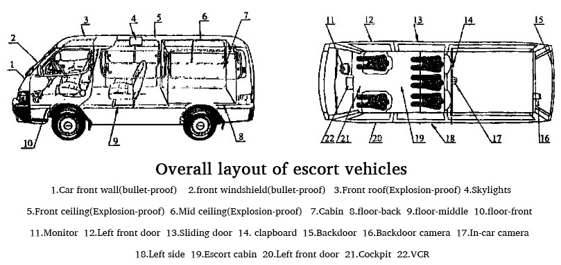 Overall layout of escort vehicles